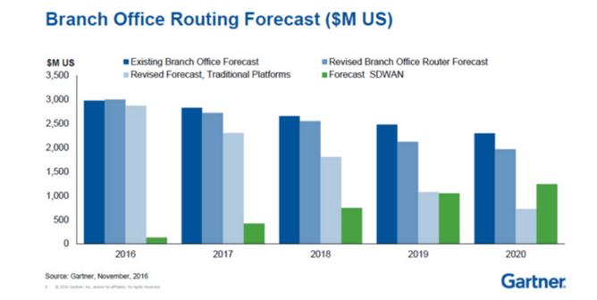 浅析数据时代下的SD-WAN服务与企业应用场景