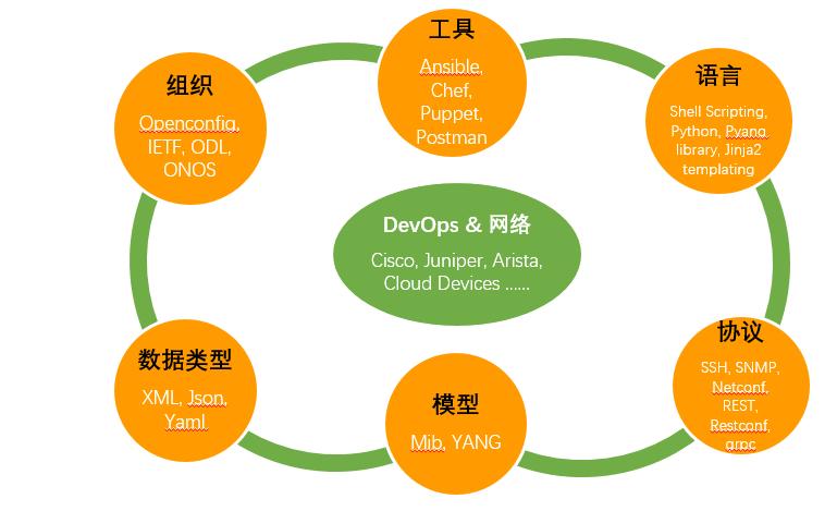 NetDevOps生态系统图
