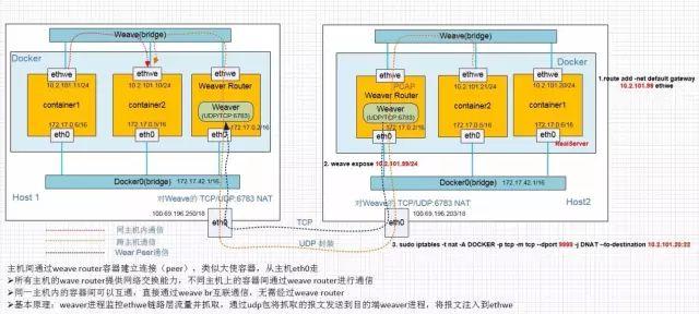 基于OVS的Docker多主机互联设计和实践