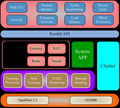 DCFabric:面向云计算数据中心的开源SDN控制器