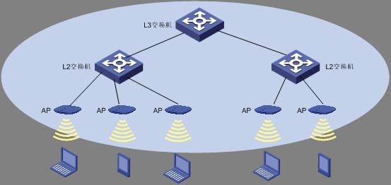 WLAN产品形态之分层架构