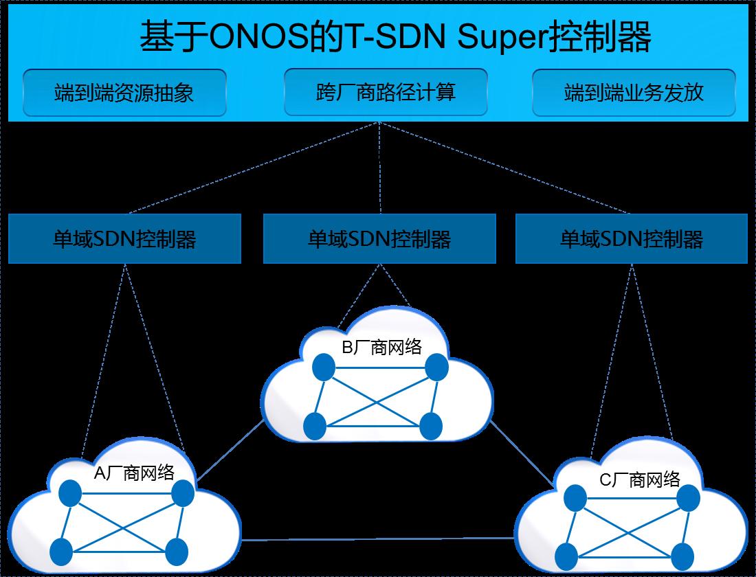 华为在ONS 2016展示业界首个基于ONOS的T-SDN Super控制器