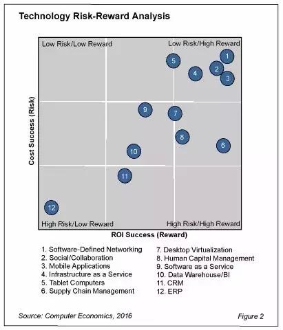2016年哪种企业级技术最吸金?