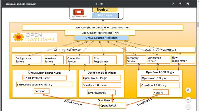 构建OpenStack与OpenDaylight融合的实验环境