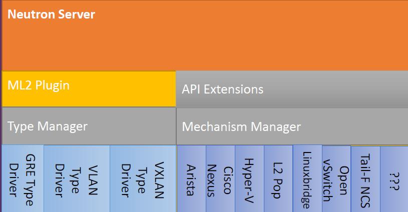 码农学ODL之OpenDaylight与OpenStack的集成