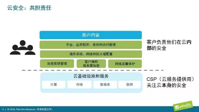 SDN实战团分享(三十七):云上安全