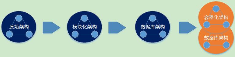 一个白牌厂商视角:极简交换机NOS演进史