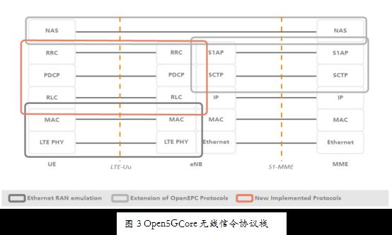 Open5GCore简介