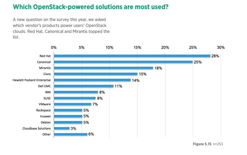 Intel-Rackspace在OpenStack上投入降低不影响OpenStack的部署蓝图