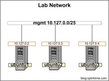 OVN介绍及安装流程