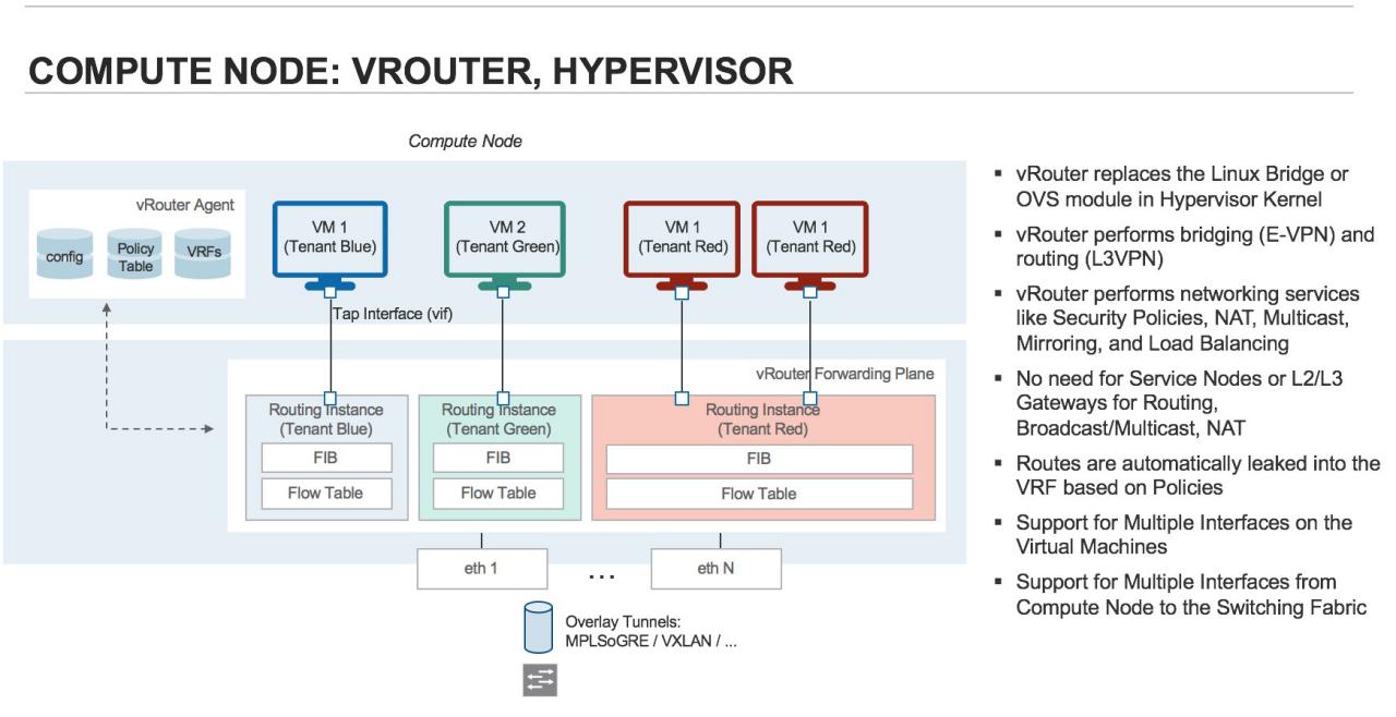 SDN私享汇(十五):SDN之道Juniper Contrail深入解析| SDNLAB