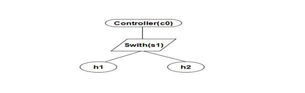 1简单网络示例图