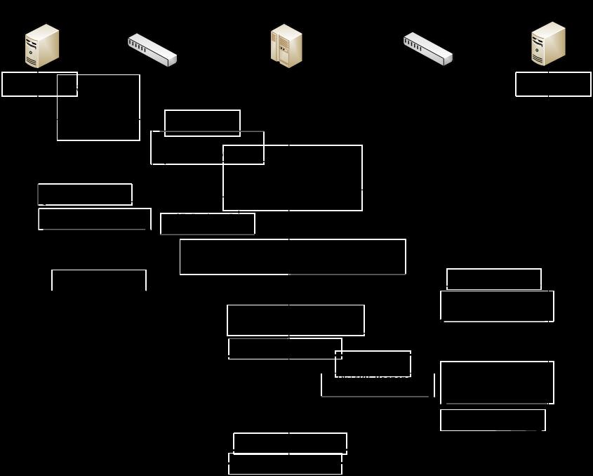 odl-mini-04-layer3 forwarding