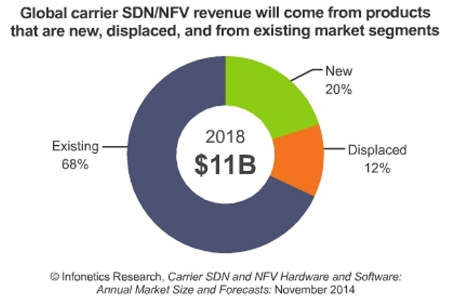 carrier-SDN-and-NFV-market-to-reach-11-billion-by-2018