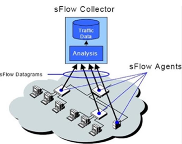 sFlow的基本工作原理