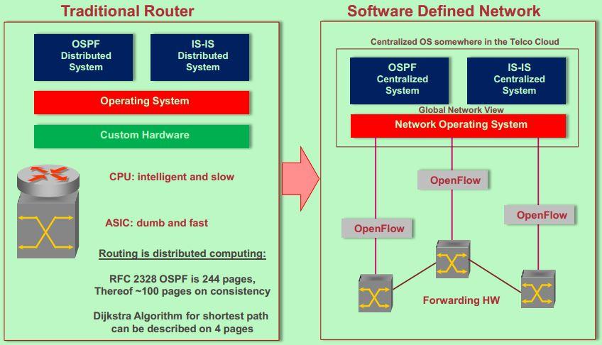 纯粹个人理解之SDN (一)
