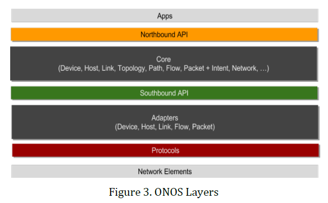 onos whitepaper-03 onos layers