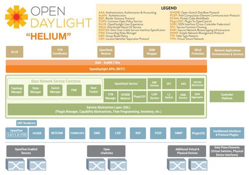 图2 HELIUM版本OpenDaylight架构