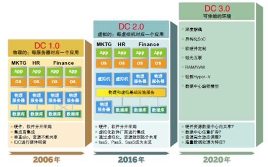 DC 2.0发展现状及其技术发展前景
