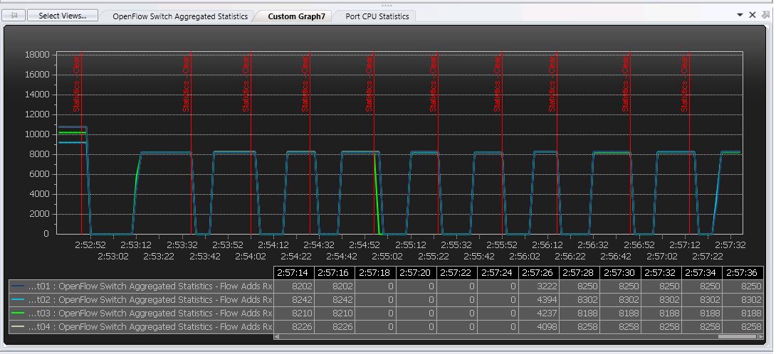 配置number of  Buffers 2048,PacketIn Burst Size 2048,Burst Gap 50ms的情况下测试6次,共发8196个包测试截图与结果见下图2