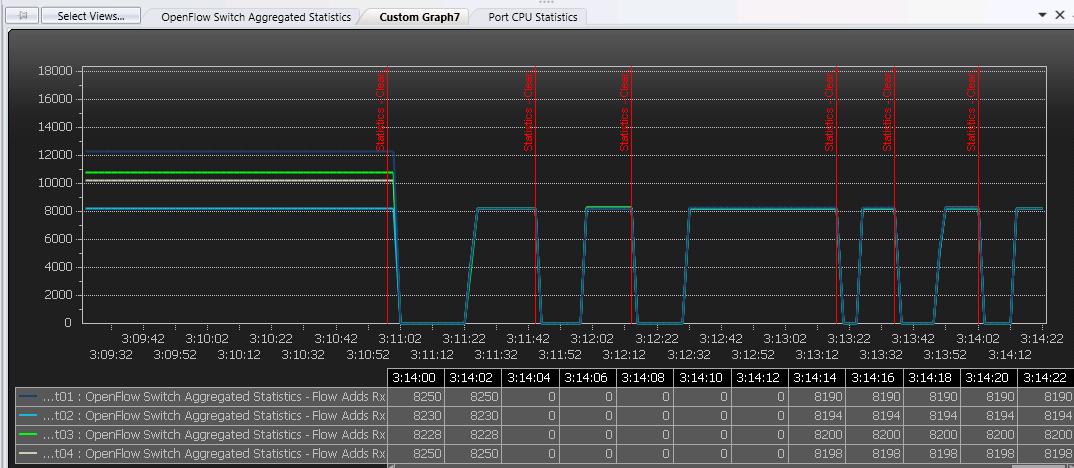 3)配置number of  Buffers 4096,PacketIn Burst Size 4096,Burst Gap 50ms的情况下测试6次,共发8196个包测试截图与结果见下图2
