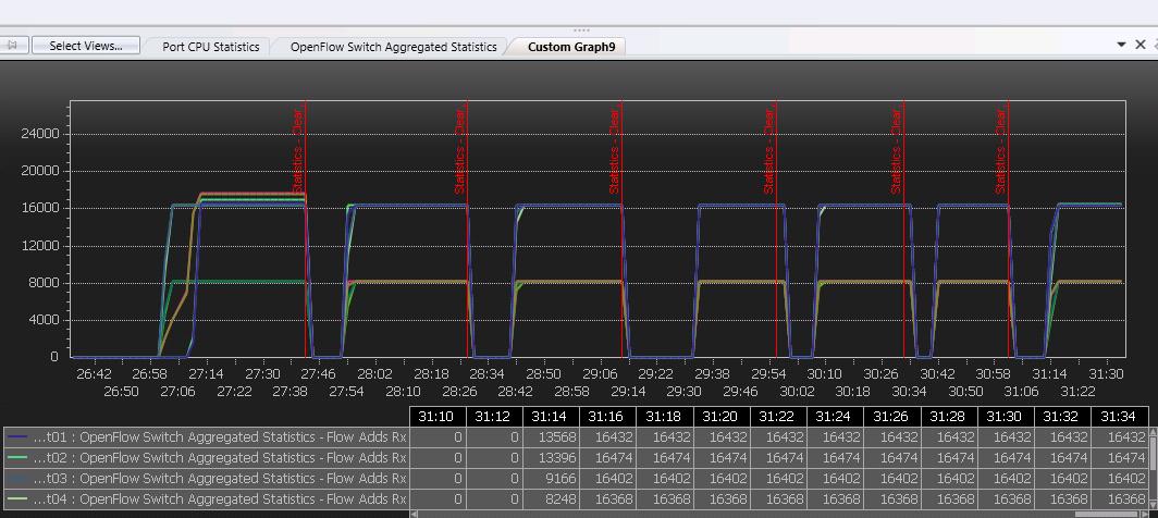 5)配置number of  Buffers 2048 PacketIn Burst Size2048 ,Burst Gap 50ms的情况下测试6次,共发16392个包测试截图与结果见下图2