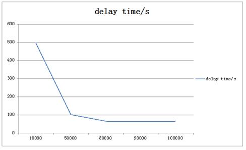 5.4.5测试结果对比