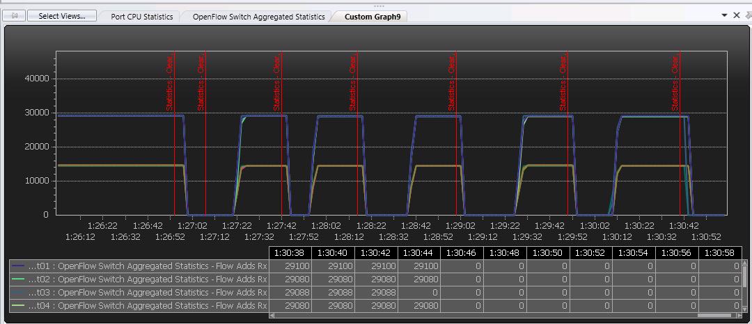 7)配置number of  Buffers 4096 PacketIn Burst Size 4096 ,Burst Gap 50ms的情况下测试6次,共发24558个包测试截图与结果见下图:2