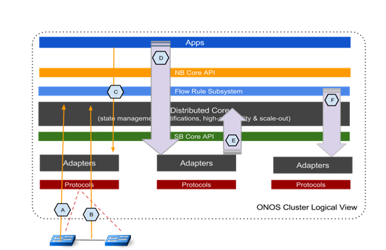 ONOS分布式系统作为一个整体