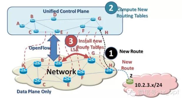 一页纸看懂SDN与NFV的区别与联系