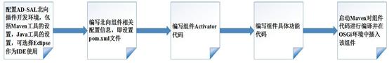 基于AD-SAL来实现北向应用插件的开发流程图