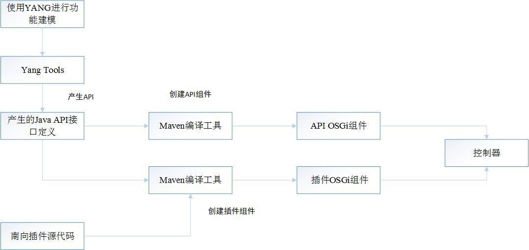 基于MD-SAL的南向协议插件开发方式