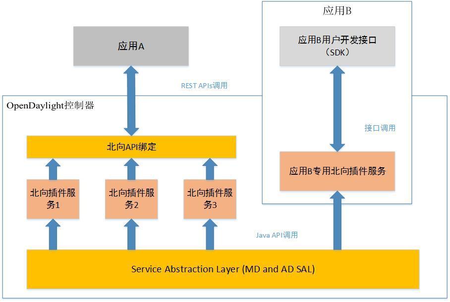 开发框架图如图