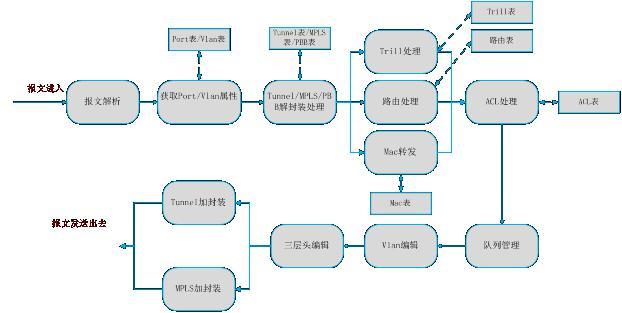 揭开全球第一颗SDN交换芯片的神秘面纱 图片2