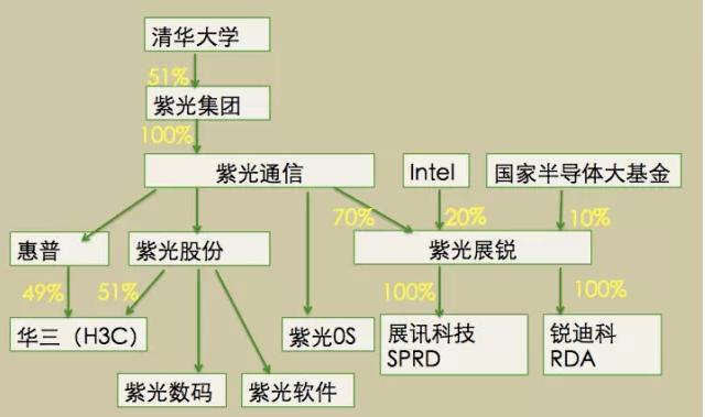 新华三背后的迷局图1
