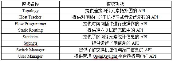表1 OpenDaylight SAL层常用API模块