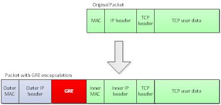 隧道和网络虚拟化技术 nvgre
