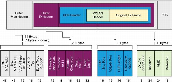 隧道和网络虚拟化技术 vXLAN