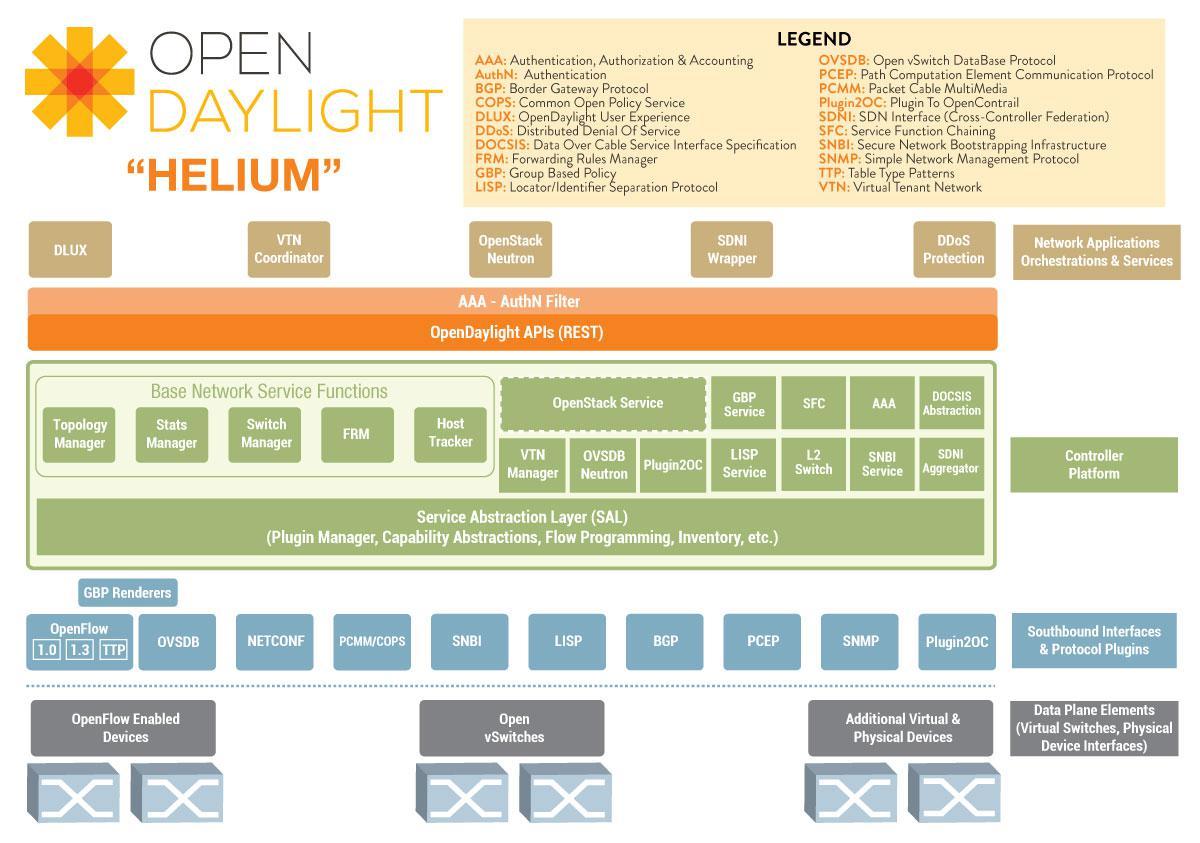 OpenDaylight架构图进行梳理