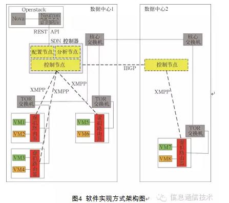 基于SDN的虚拟私有云研究 图4 软件实现方式架构图
