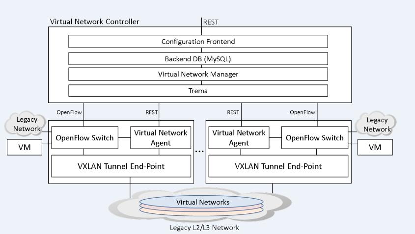数据中心网络虚拟化 主流平台产品介绍 图 8 NEC virtual-network-platform架构示意图[9].png.jpg