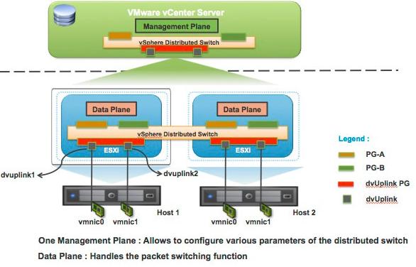 数据中心网络虚拟化 主流平台产品介绍 图1 VMware VDS架构图