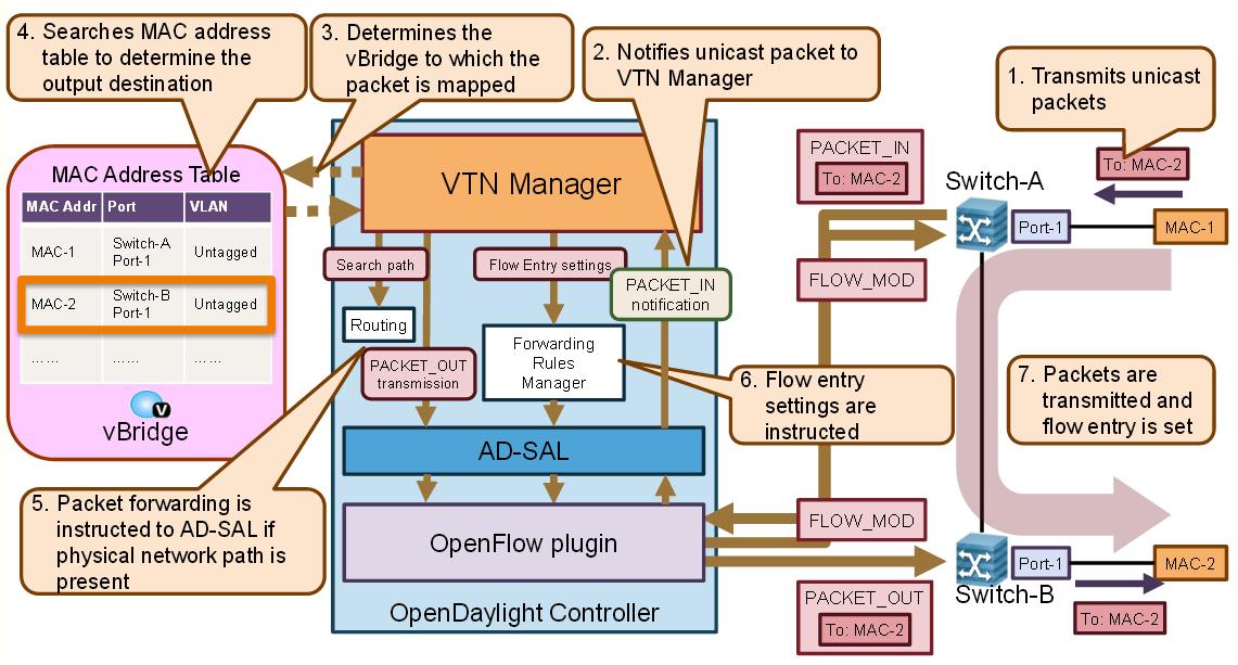 数据中心网络虚拟化 主流平台产品介绍 图10 VTN工作原理图[11].png.jpg