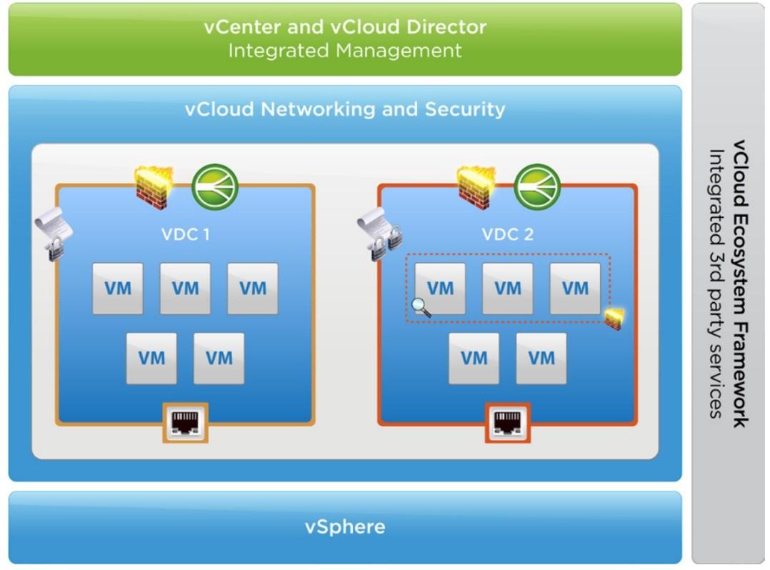 数据中心网络虚拟化 主流平台产品介绍 图2 VMware vCNS架构图[3].png