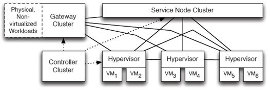 数据中心网络虚拟化 主流平台产品介绍 图3 NVP架构[6].png.jpg