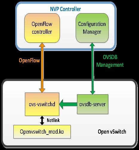 数据中心网络虚拟化 主流平台产品介绍 图4 NVP与Open vSwitch交互图.png.jpg