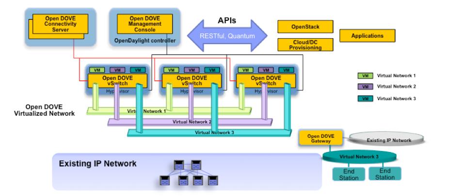 数据中心网络虚拟化 主流平台产品介绍 图6 Open Dove架构图.png.jpg