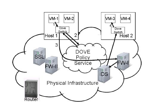 数据中心网络虚拟化 主流平台产品介绍 图7 Open Dove工作流程.png.jpg