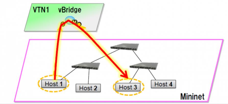 数据中心网络虚拟化 主流平台产品介绍 图9 NEC VTN抽象的vBridge[10].png.jpg