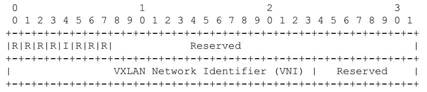 数据中心网络虚拟化 隧道技术 图 2. VXLAN头格式[1]